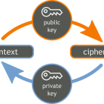 Understand asymmetric AKA public key cryptography
