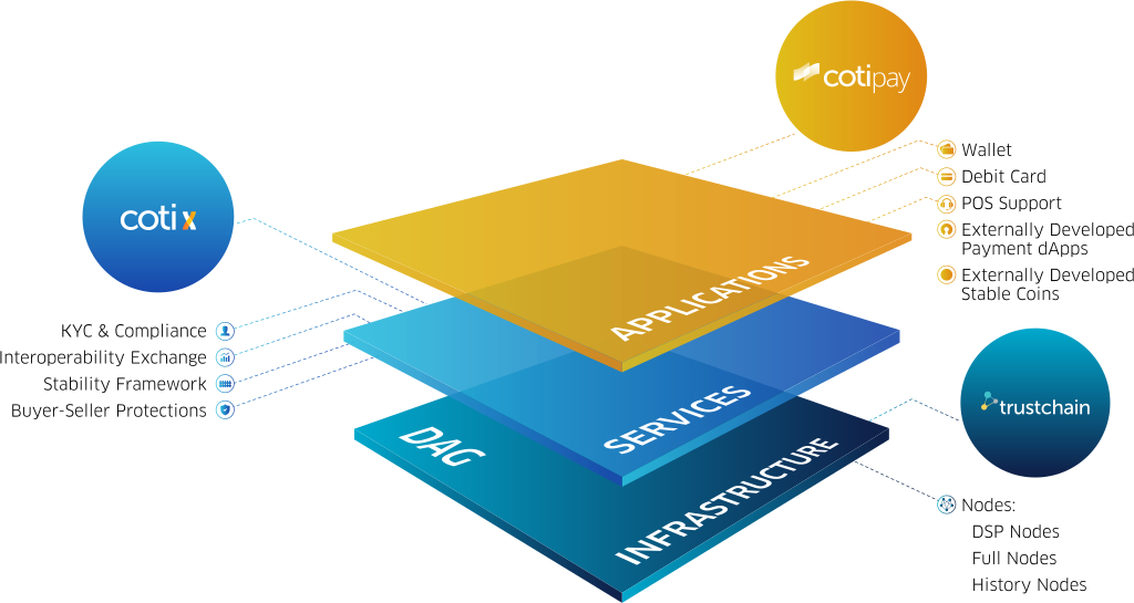 COTI: Fin Tech Company that is Building a Base Protocol