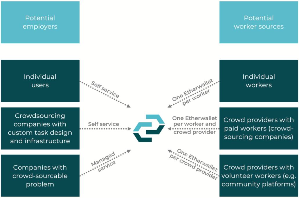 CrowdPrecision CPT Token: Quality Crowdsourcing on Blockchain