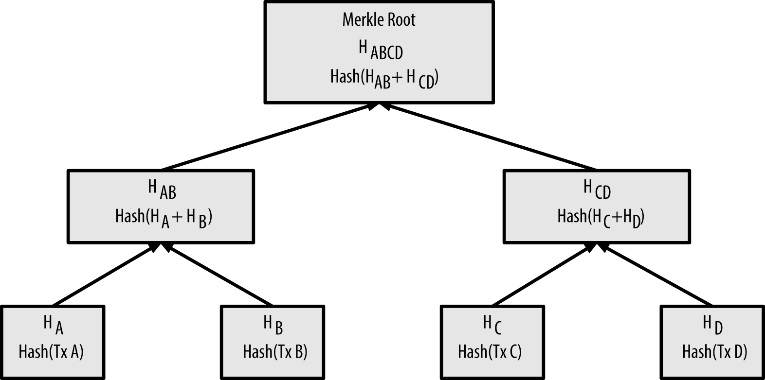ELI5 What is a Merkle Root?
