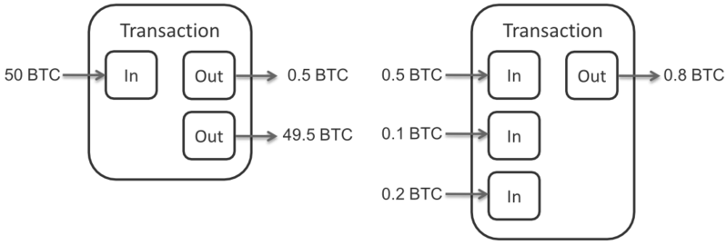 ELI5 What is a Bitcoin transaction?