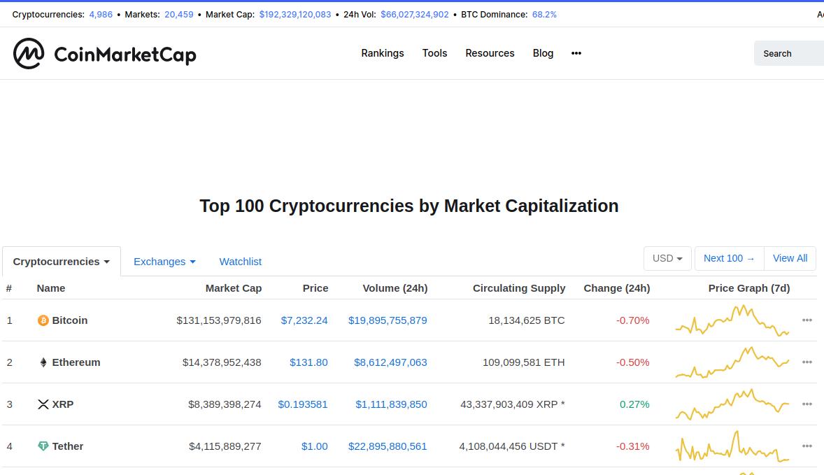 ELI5: CoinMarketCap